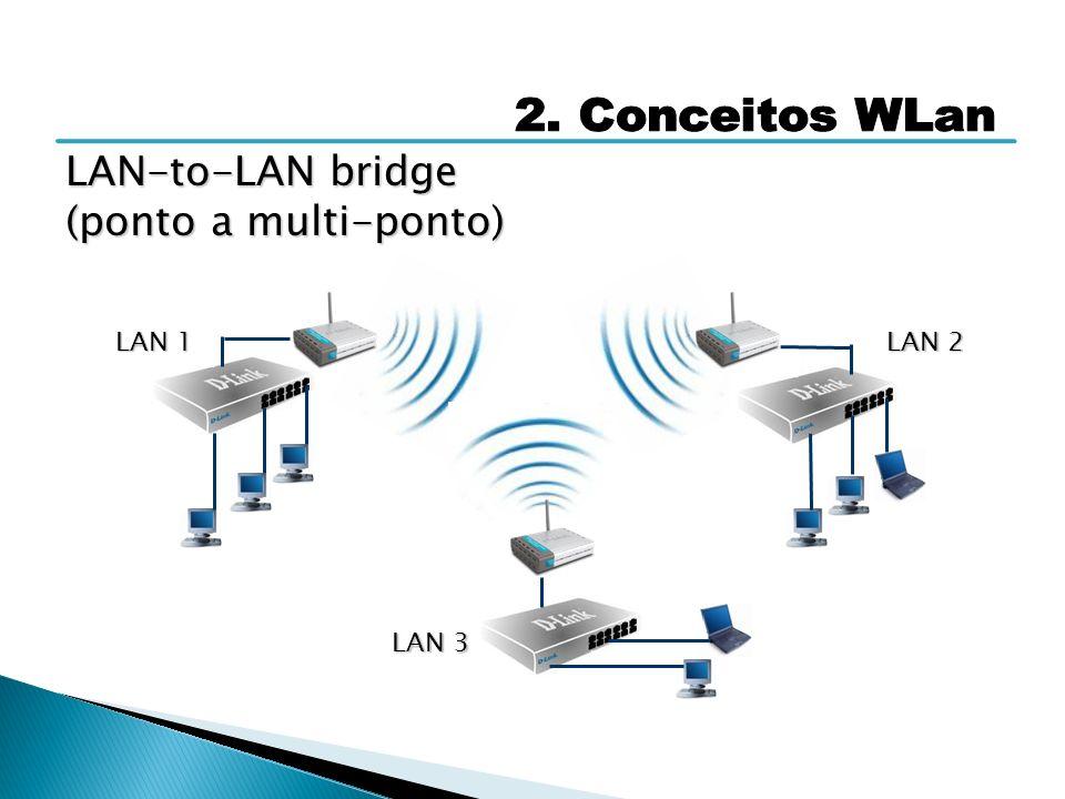 LAN-to-LAN bridge (ponto a multi-ponto) 2. Conceitos WLan LAN 1 LAN 2