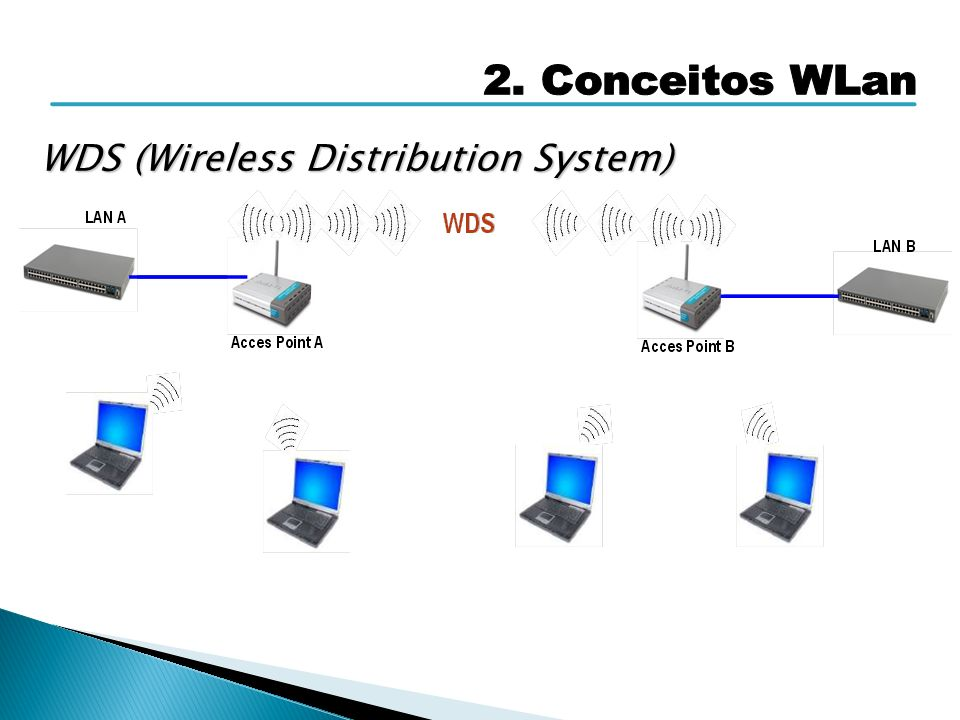 WDS (Wireless Distribution System)