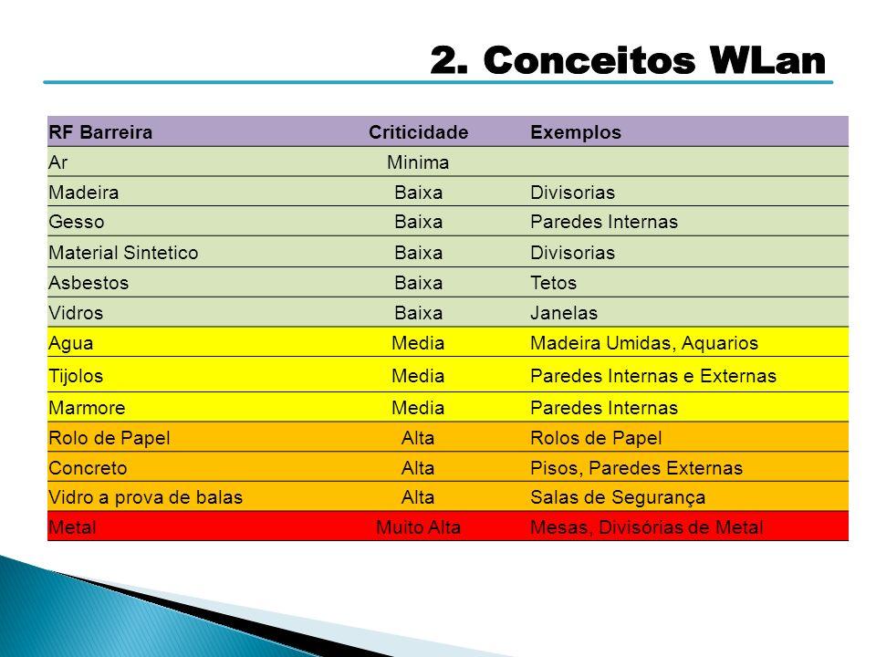 2. Conceitos WLan RF Barreira Criticidade Exemplos Ar Minima Madeira