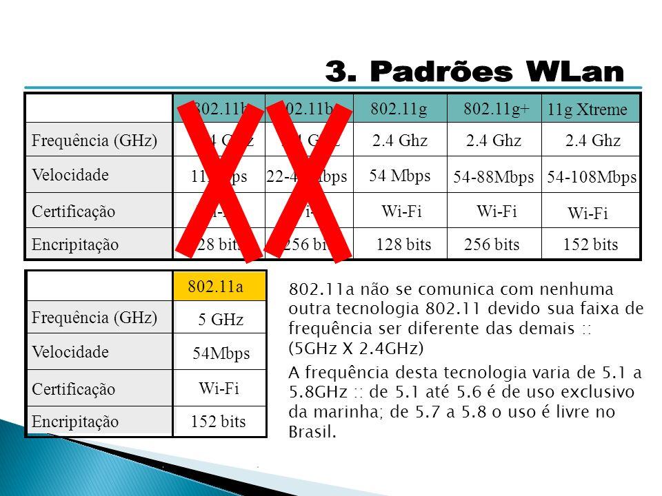3. Padrões WLan 802.11b 802.11b+ 802.11g 802.11g+ 11g Xtreme