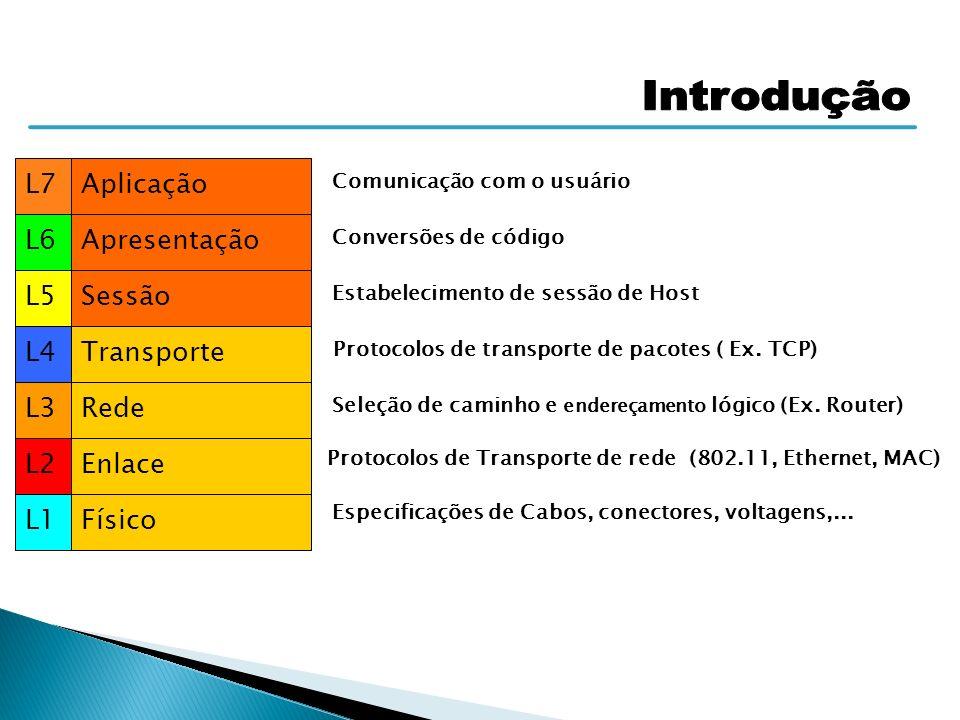 Introdução L7 Aplicação L6 Apresentação L5 Sessão L4 Transporte L3