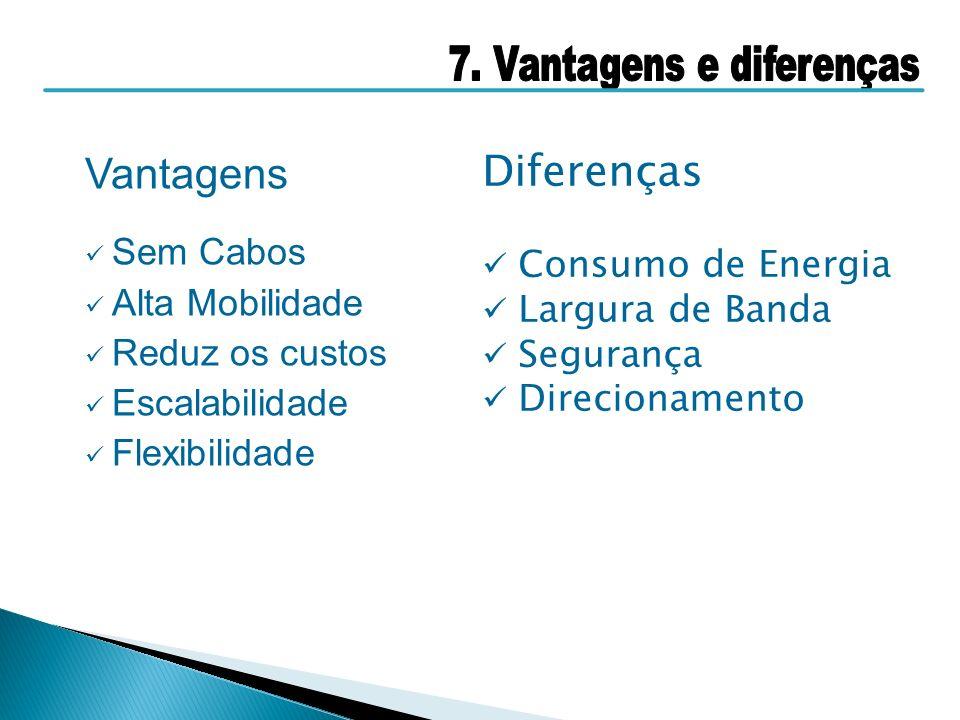 Vantagens Diferenças Sem Cabos Consumo de Energia Alta Mobilidade