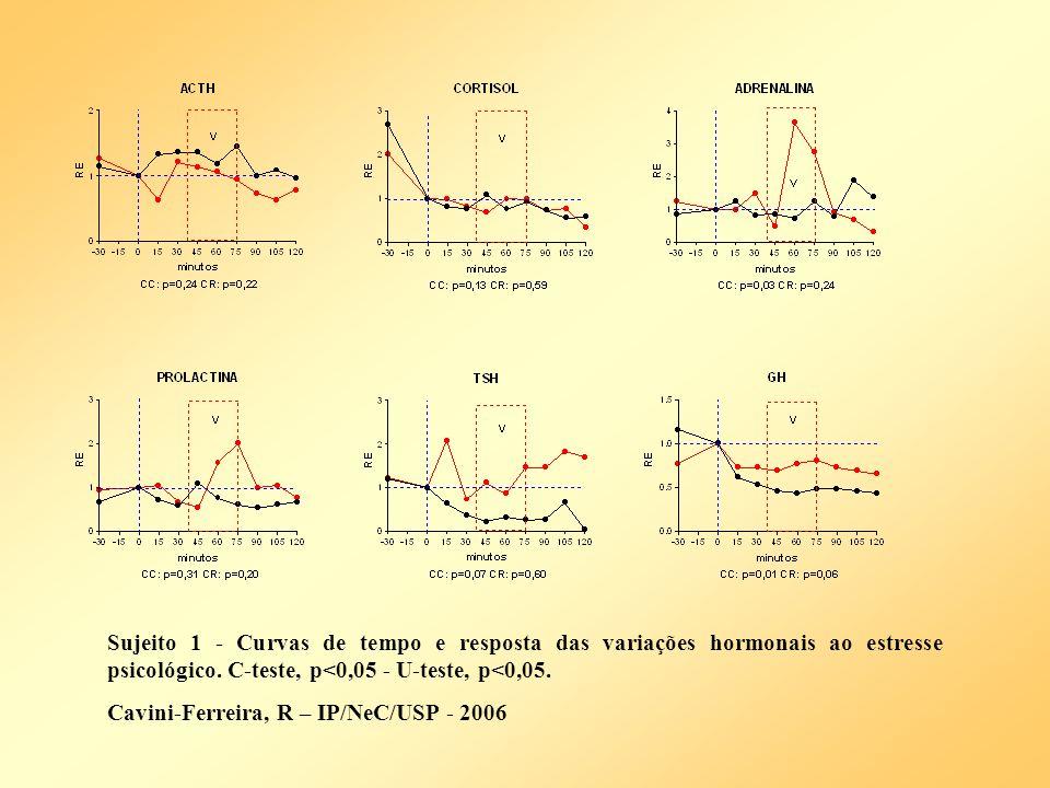 Sujeito 1 - Curvas de tempo e resposta das variações hormonais ao estresse psicológico. C-teste, p<0,05 - U-teste, p<0,05.