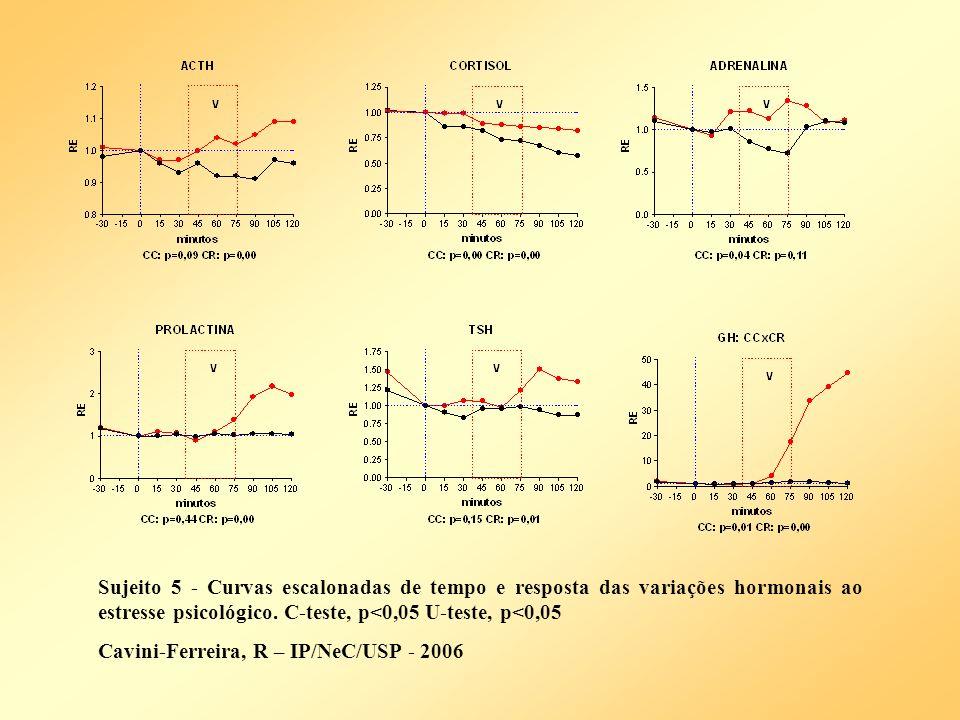Sujeito 5 - Curvas escalonadas de tempo e resposta das variações hormonais ao estresse psicológico. C-teste, p<0,05 U-teste, p<0,05