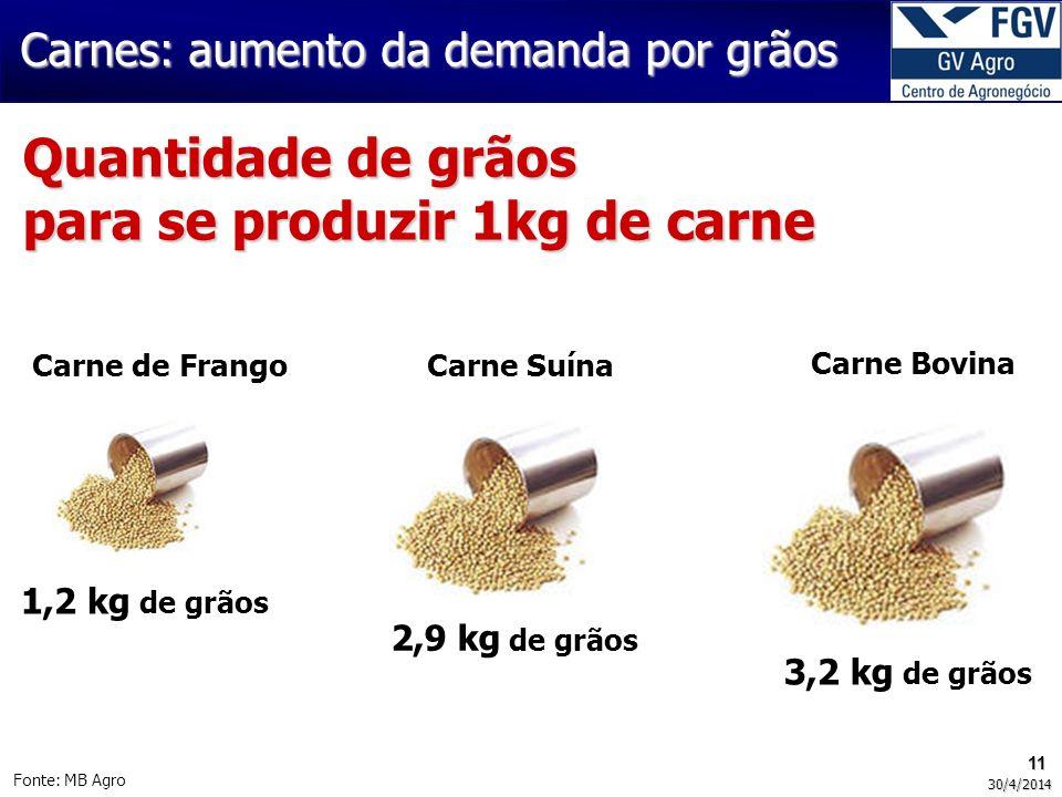 Quantidade de grãos para se produzir 1kg de carne