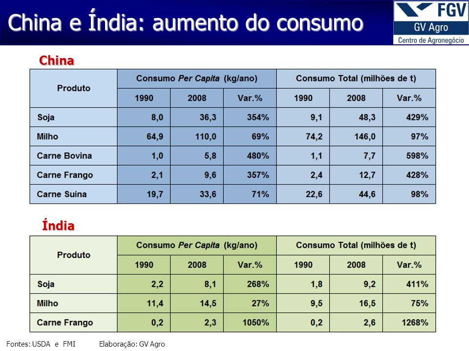 China e Índia: aumento do consumo