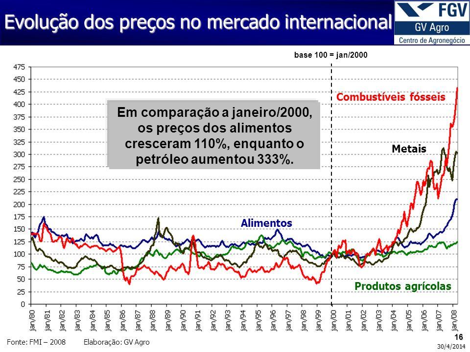 Evolução dos preços no mercado internacional