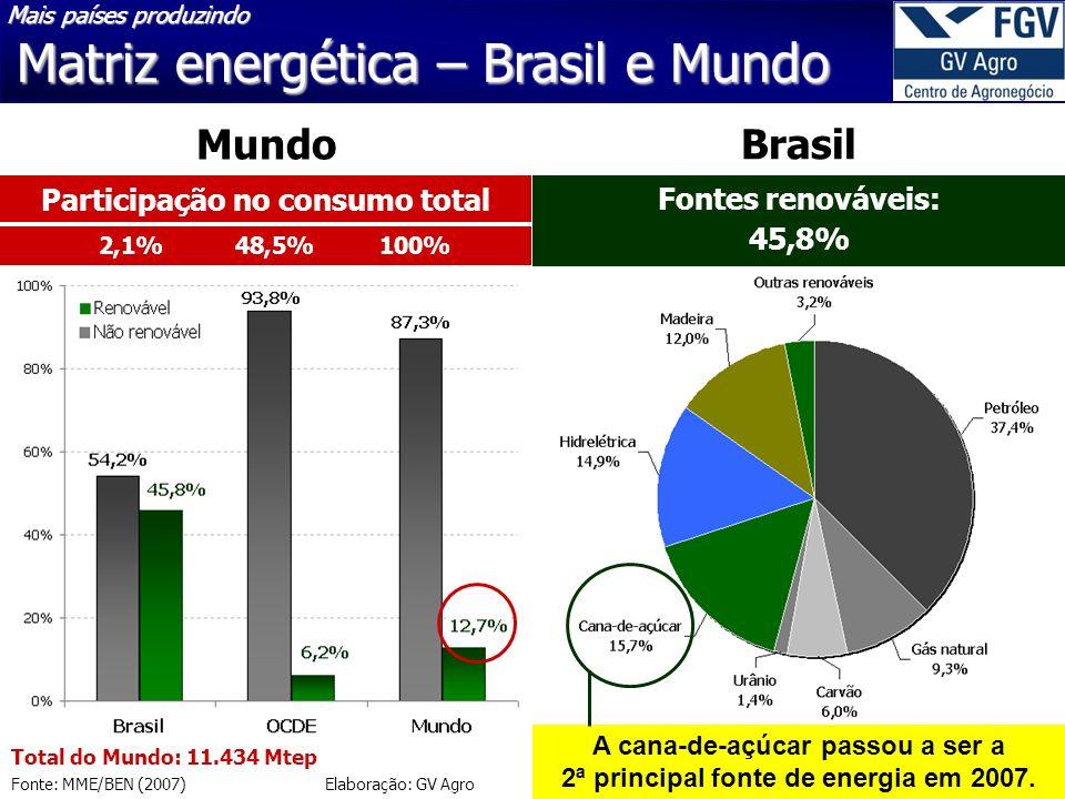 Matriz energética – Brasil e Mundo