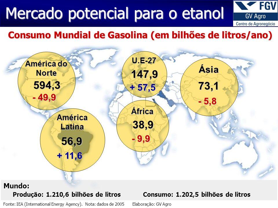 Consumo Mundial de Gasolina (em bilhões de litros/ano)
