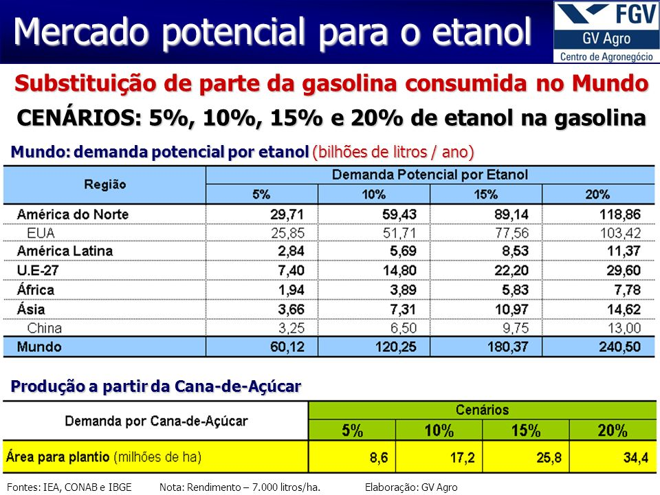 Mercado potencial para o etanol