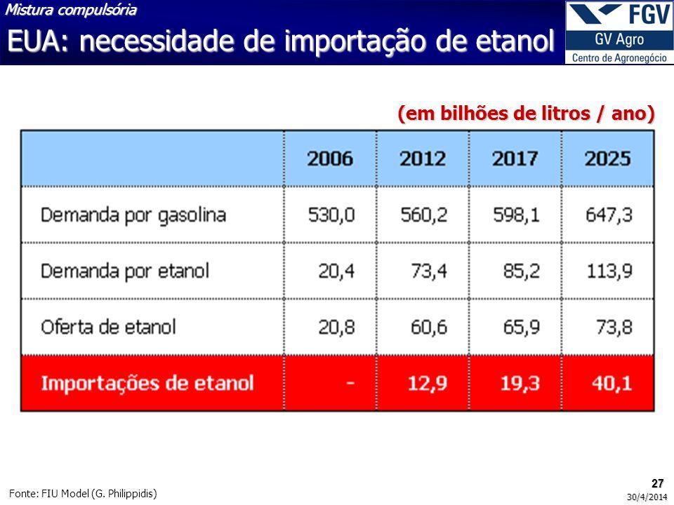 EUA: necessidade de importação de etanol