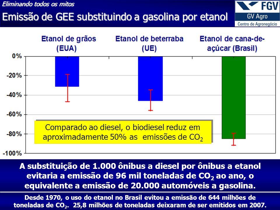 Emissão de GEE substituindo a gasolina por etanol