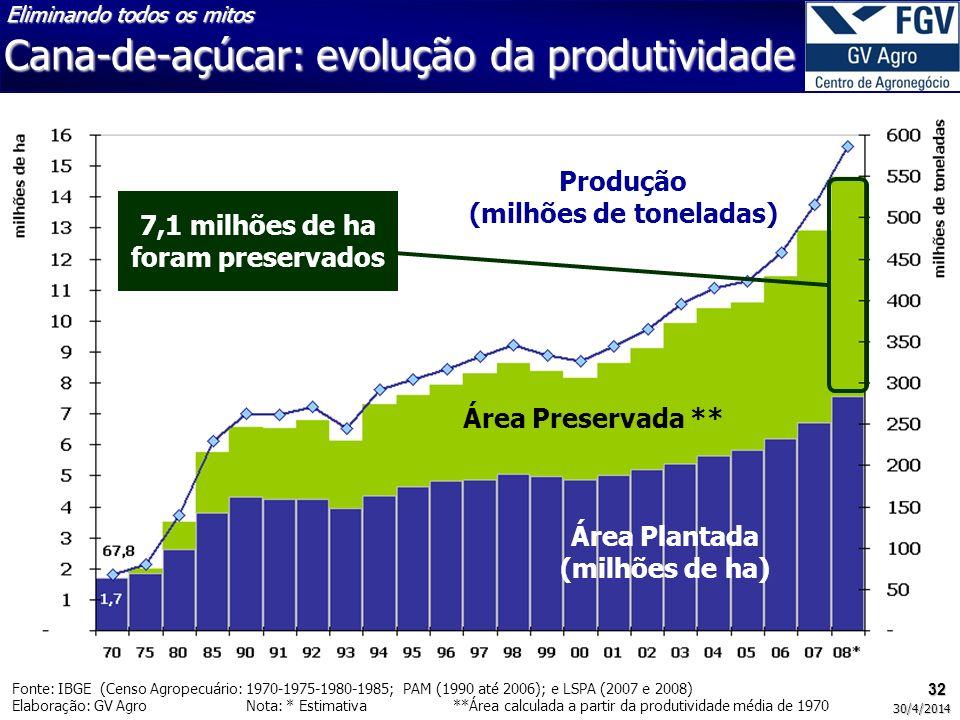 Produção (milhões de toneladas)