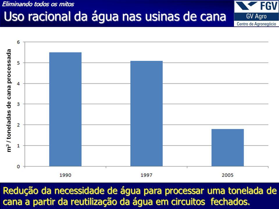 m3 / toneladas de cana processada