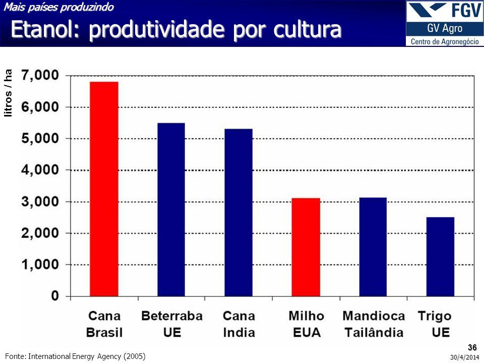 Etanol: produtividade por cultura