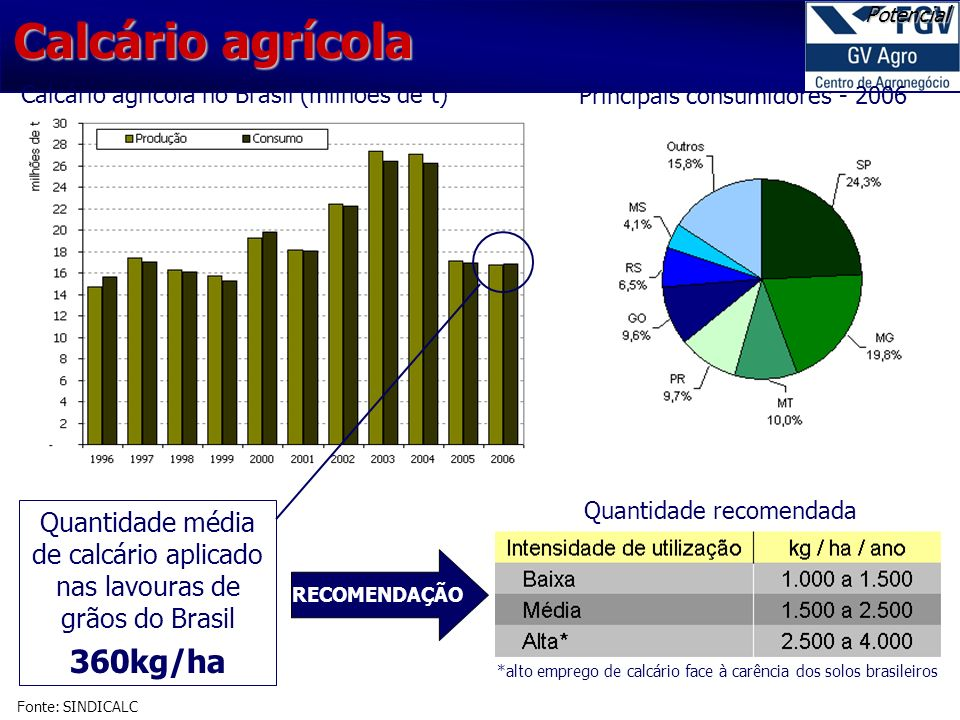 Calcário agrícola Potencial. Calcário agrícola no Brasil (milhões de t) Principais consumidores - 2006.