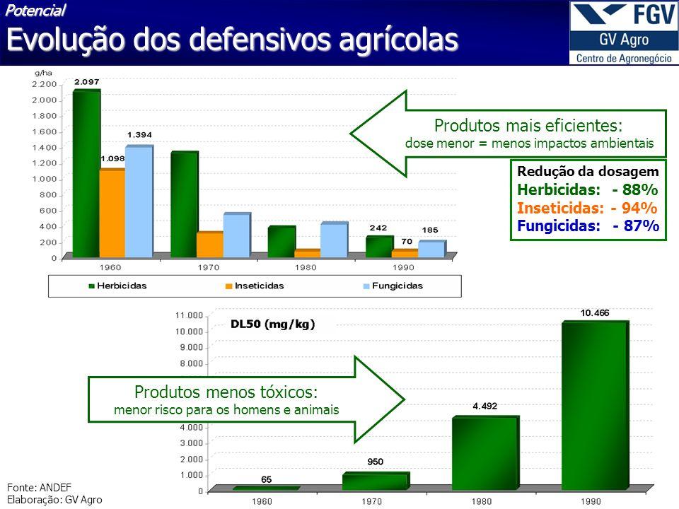 Evolução dos defensivos agrícolas