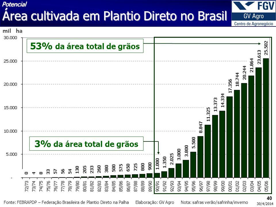 Área cultivada em Plantio Direto no Brasil