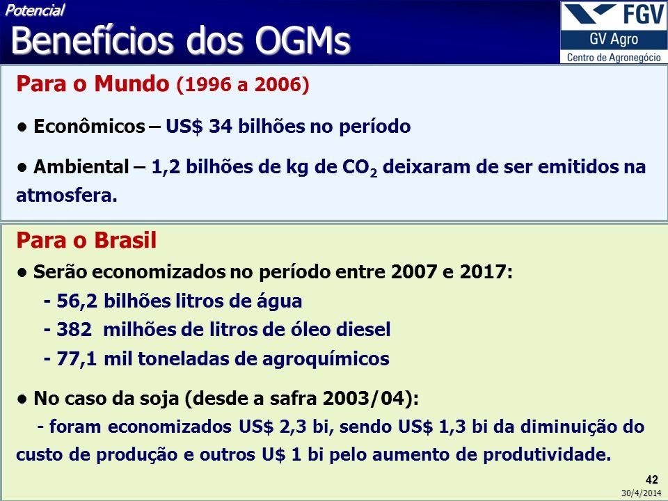 Benefícios dos OGMs Para o Mundo (1996 a 2006)