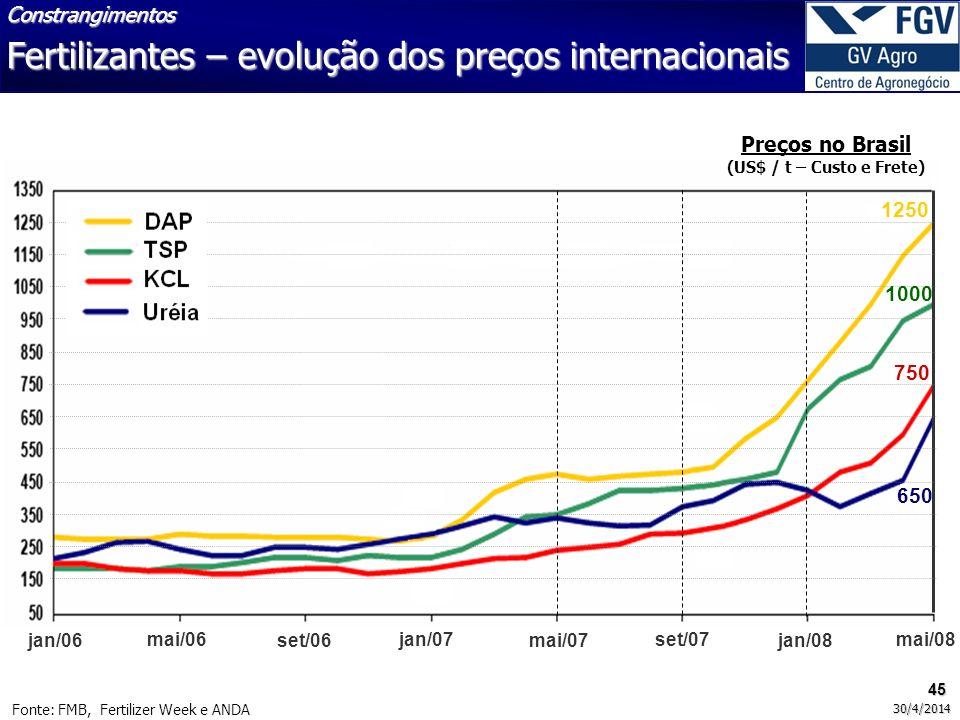 Fertilizantes – evolução dos preços internacionais