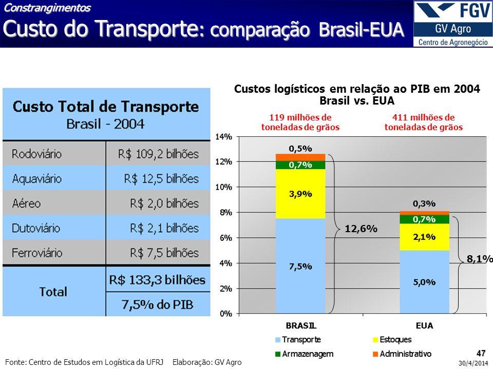 Custo do Transporte: comparação Brasil-EUA