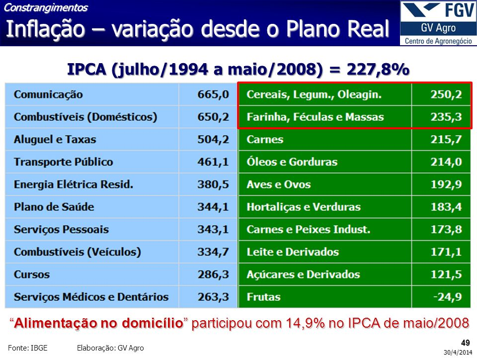 IPCA (julho/1994 a maio/2008) = 227,8%
