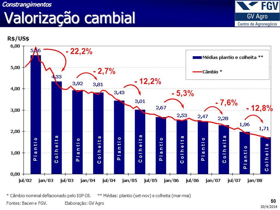 Valorização cambial - 22,2% - 2,7% - 12,2% - 5,3% - 7,6% - 12,8%