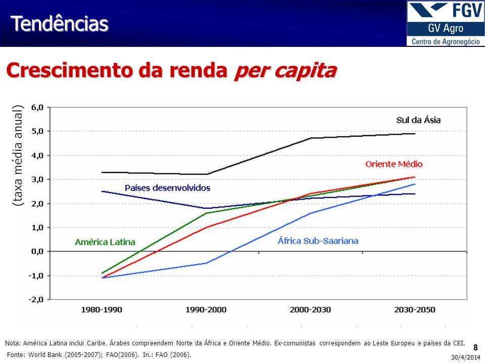 Crescimento da renda per capita