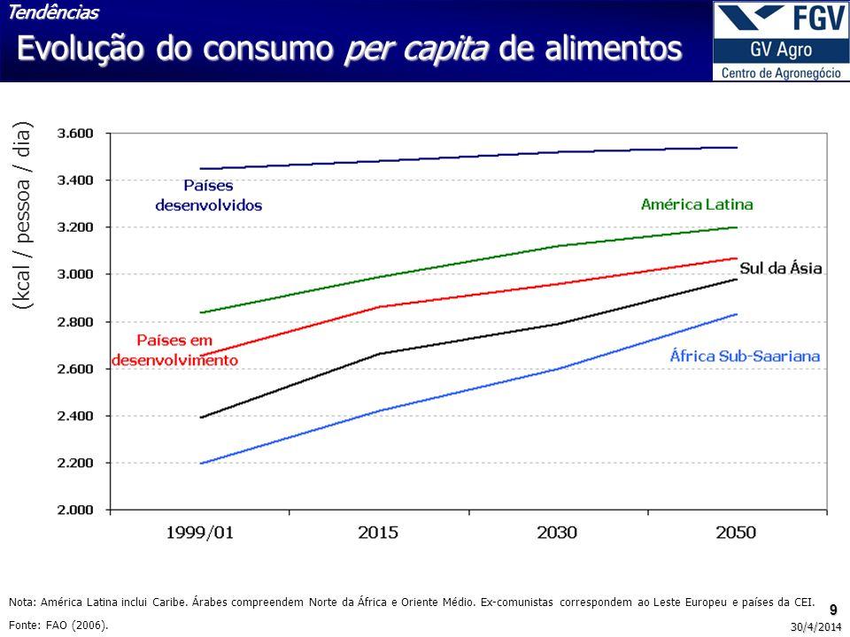 Evolução do consumo per capita de alimentos