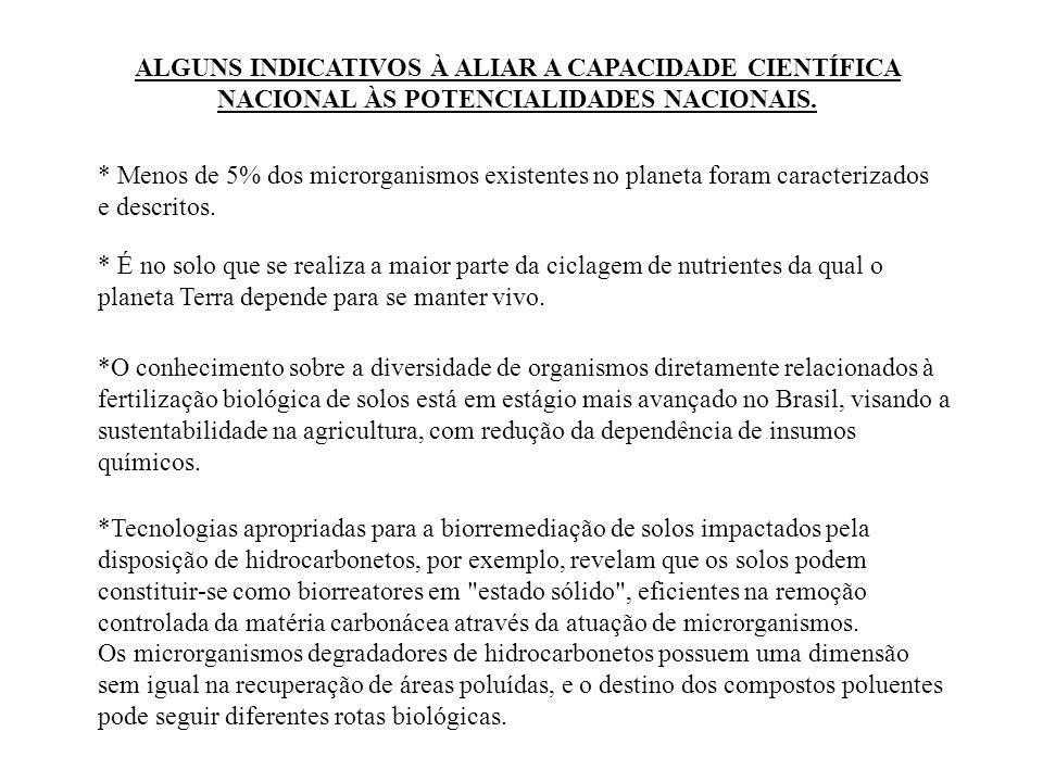 ALGUNS INDICATIVOS À ALIAR A CAPACIDADE CIENTÍFICA NACIONAL ÀS POTENCIALIDADES NACIONAIS.