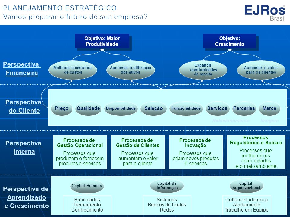 Perspectiva Financeira Perspectiva do Cliente Perspectiva Interna