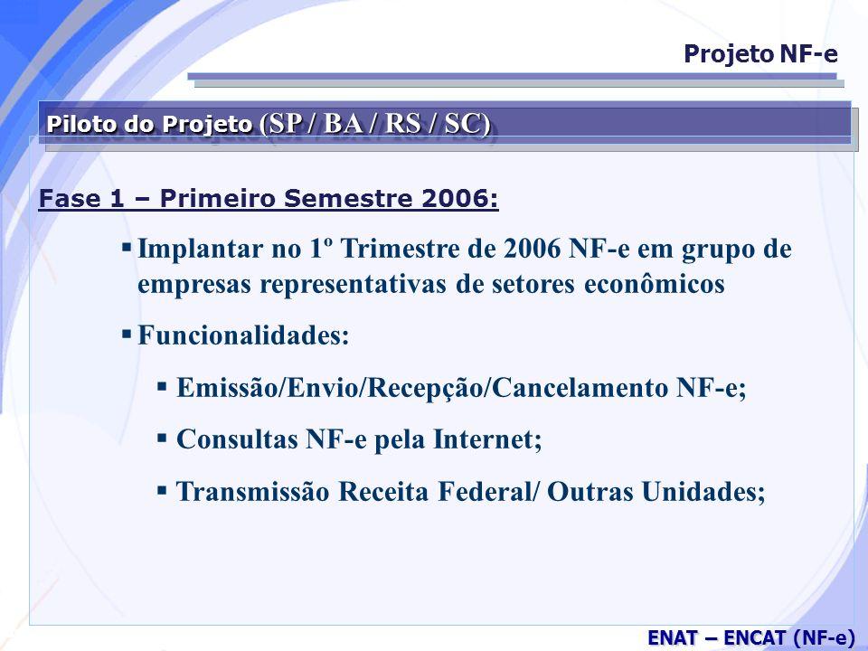 Emissão/Envio/Recepção/Cancelamento NF-e;