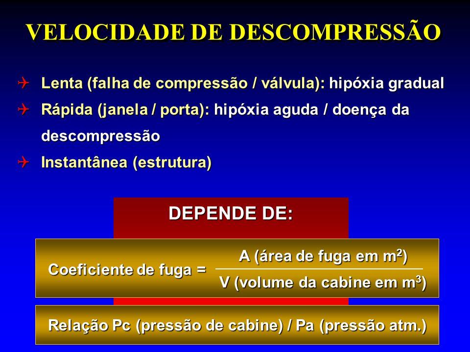 VELOCIDADE DE DESCOMPRESSÃO