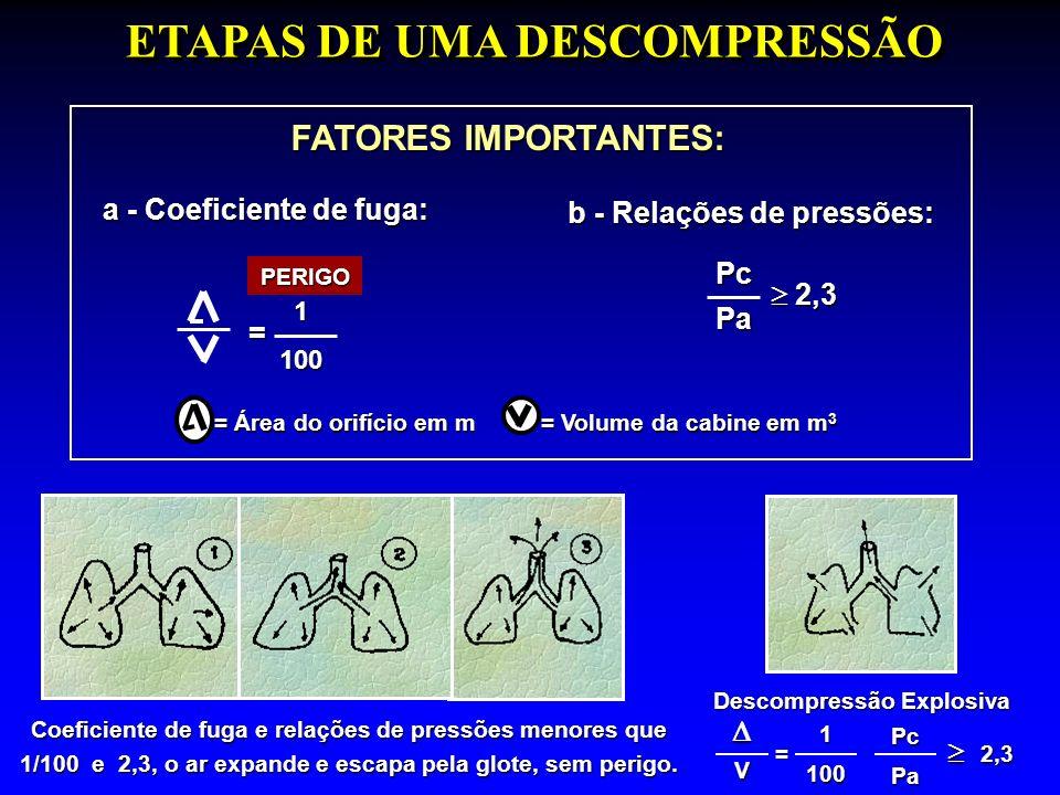 ETAPAS DE UMA DESCOMPRESSÃO