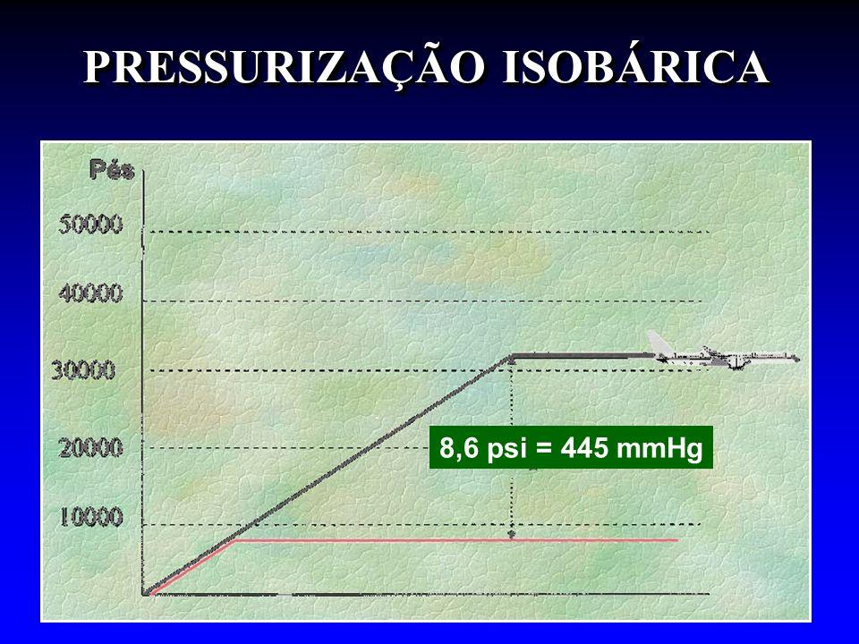 PRESSURIZAÇÃO ISOBÁRICA