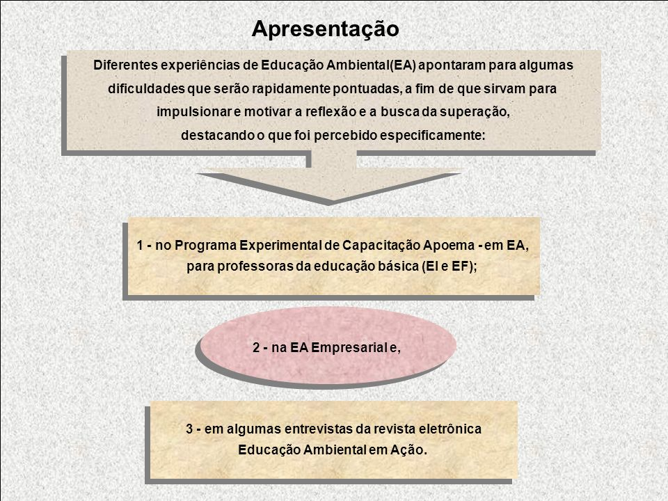 Apresentação Diferentes experiências de Educação Ambiental(EA) apontaram para algumas.