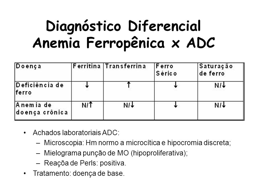 Diagnóstico Diferencial Anemia Ferropênica x ADC