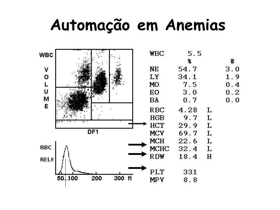Automação em Anemias