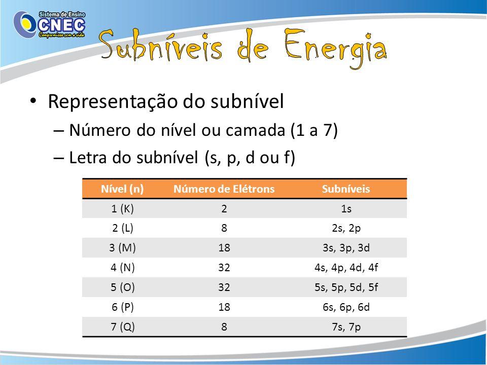 Subníveis de Energia Representação do subnível