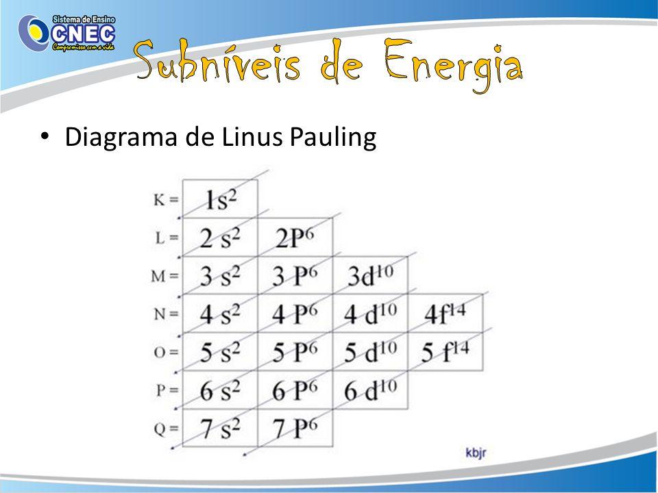 Subníveis de Energia Diagrama de Linus Pauling