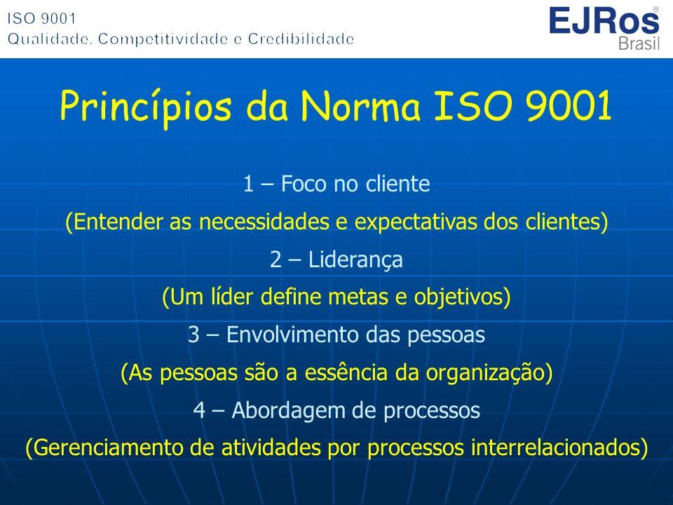 Princípios da Norma ISO 9001