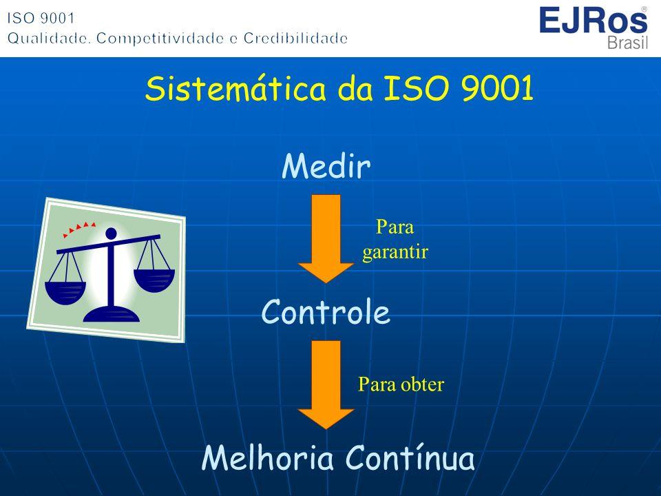 Sistemática da ISO 9001 Medir Controle Melhoria Contínua Para garantir