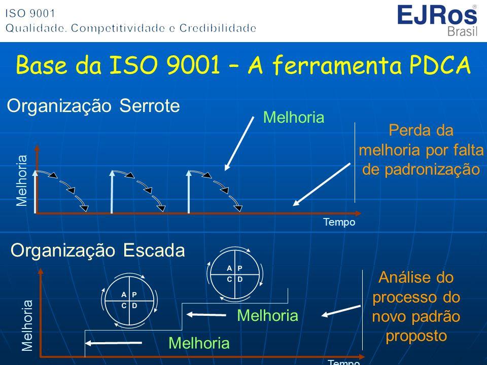 Base da ISO 9001 – A ferramenta PDCA