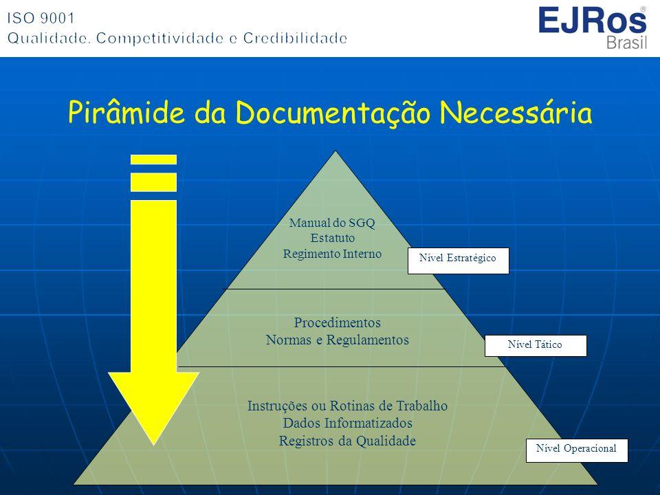 Pirâmide da Documentação Necessária