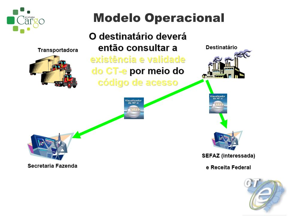 Modelo Operacional