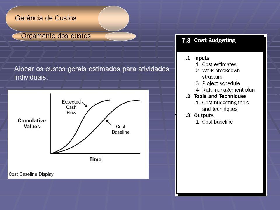 Gerência de Custos Orçamento dos custos. Alocar os custos gerais estimados para atividades.