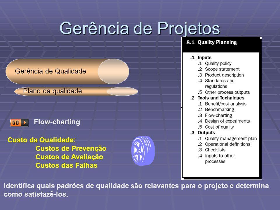 Gerência de Projetos Gerência de Qualidade Plano da qualidade