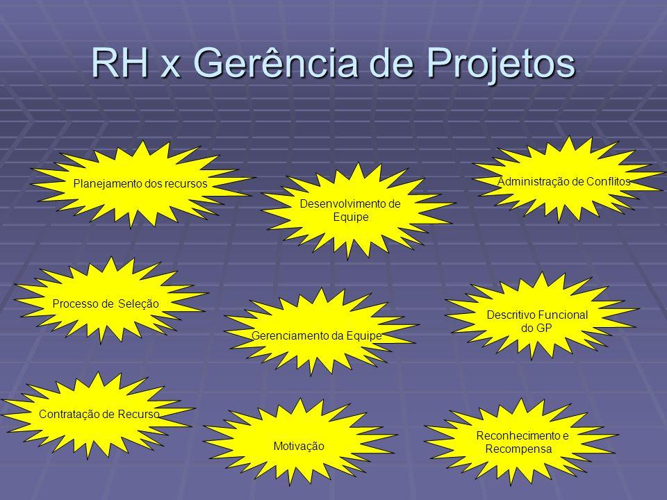 RH x Gerência de Projetos