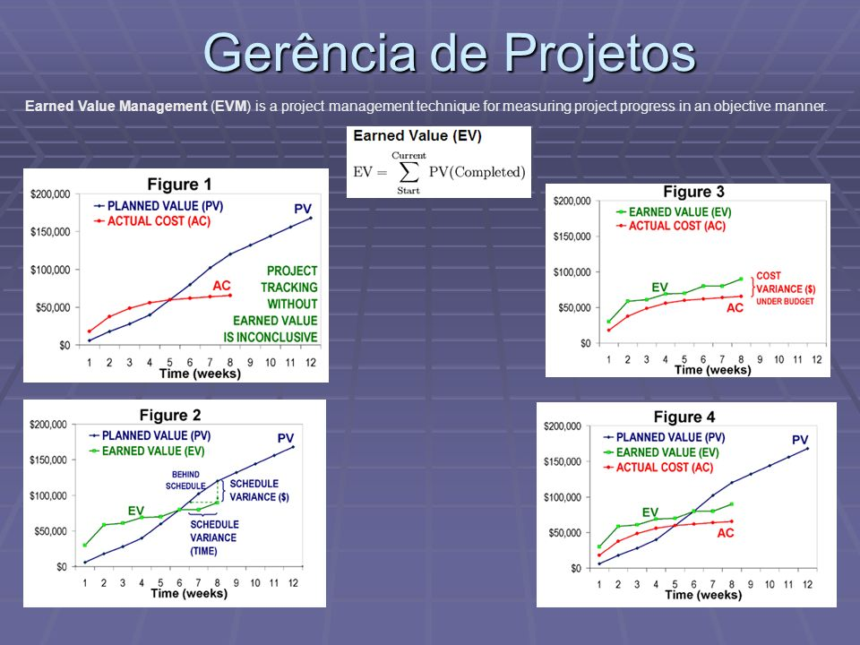 Gerência de Projetos Earned Value Management (EVM) is a project management technique for measuring project progress in an objective manner.