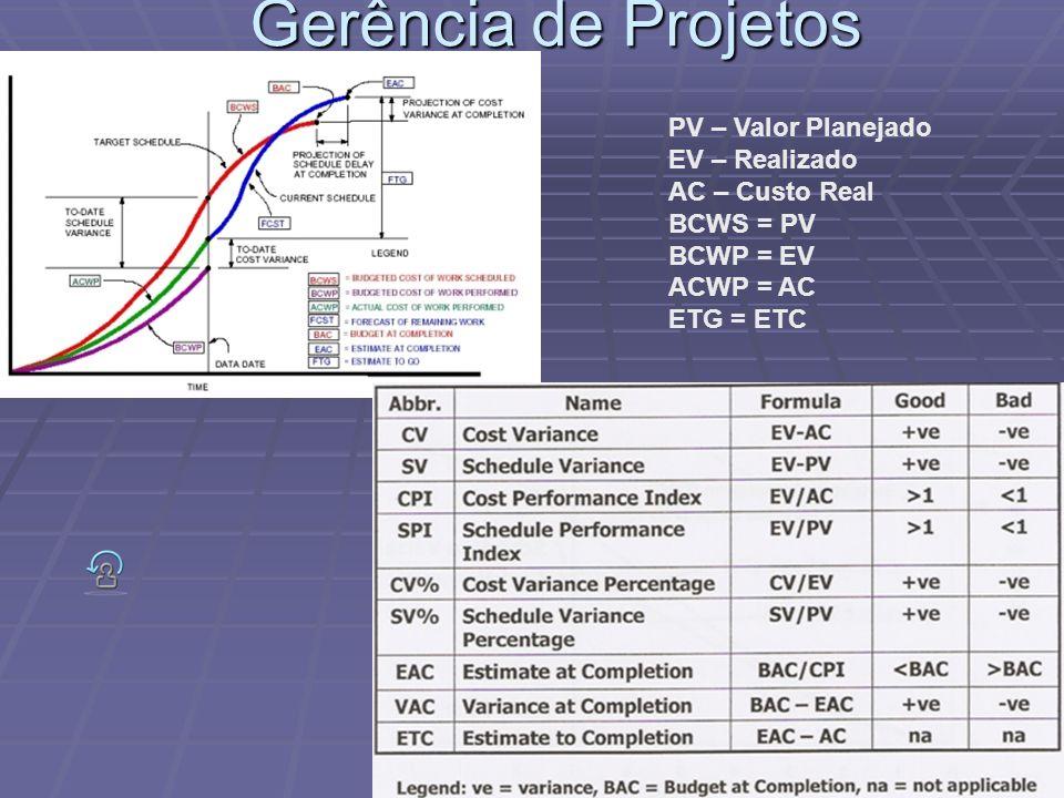 Gerência de Projetos PV – Valor Planejado EV – Realizado